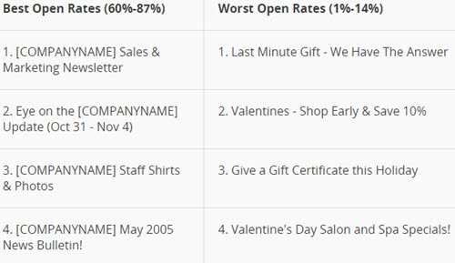 Mailchimp-openrates-best-email-subject-lines 500 wide