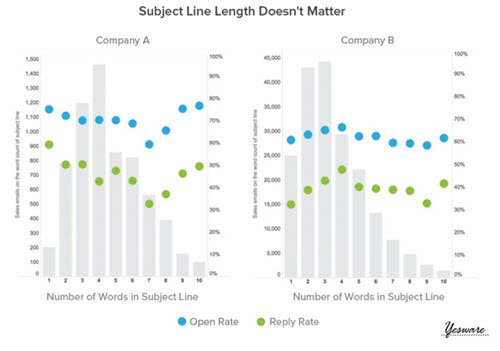 YesWare-graph-email-subject-line-length 500 wide